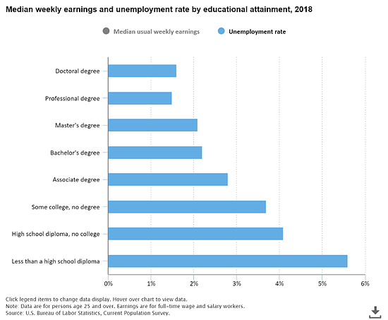 BLSunemploymentchart-1