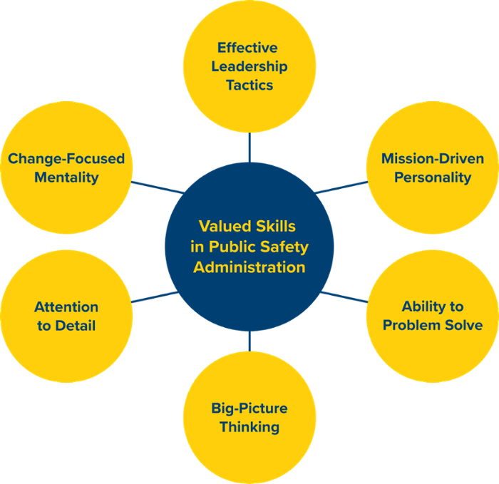 Valued skills in public safety administration